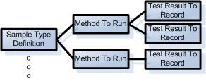 Sample workflow in Blaze LIMS