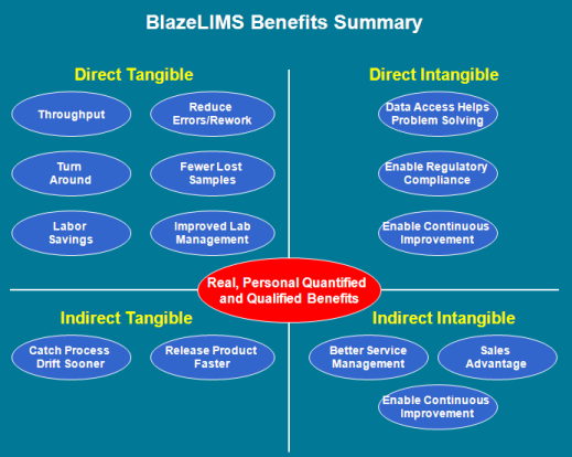 Blaze LIMS benefits
