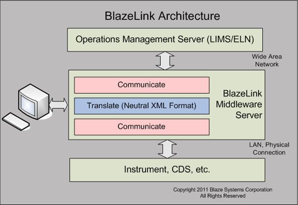 BlazeLink Architecture