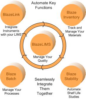 blazeLIMS Infographic