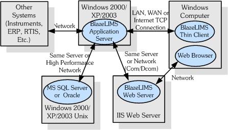 Thin Client Architecture